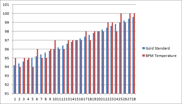 File:Fake BPM Temp Bar Graph.PNG