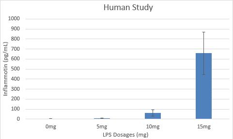 File:Human Stud Graph.png
