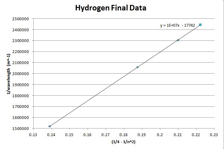 Figure 4 -  vs : The slope of the best fit line will yield the Rydberg Constant for Hydrogen.