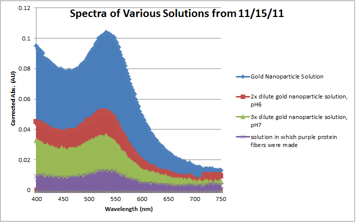 File:Spectra 111511.png