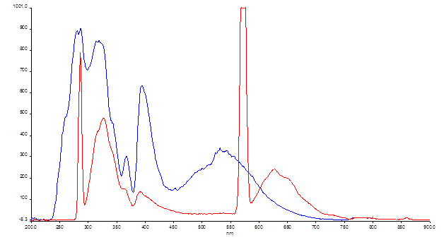 File:12-06-13 fluorescence dpni full spectrum ex 287.png