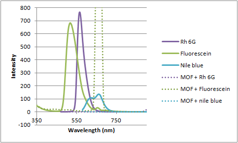 File:12-06-29 fluorescence of MOF and dyes 1.png