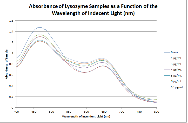 File:2015 9 22 Lysozyme Absorbance Raw.png