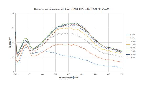 3. Fluor summary abridged AMF 16.PNG