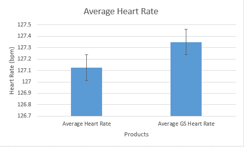 File:BME100Average Heart Rate.PNG