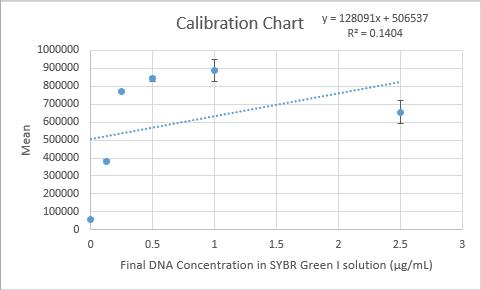 Lab5CalibrationCurve.jpg