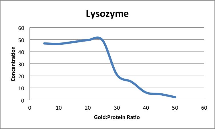 File:LysozymeAuNP AA.png