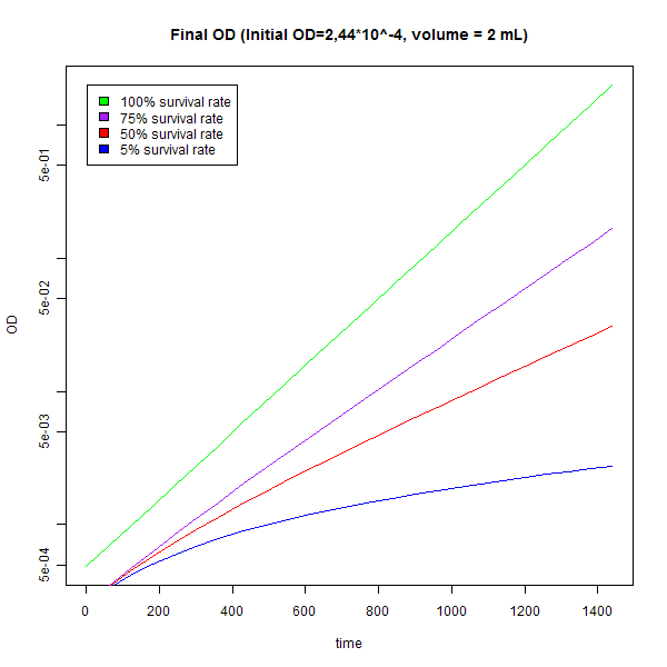 File:Total-cell-OD.png
