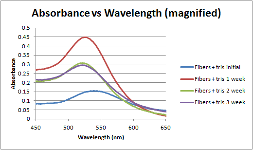 File:Absorbance vs wavelength over time magnified 3-6-12.png
