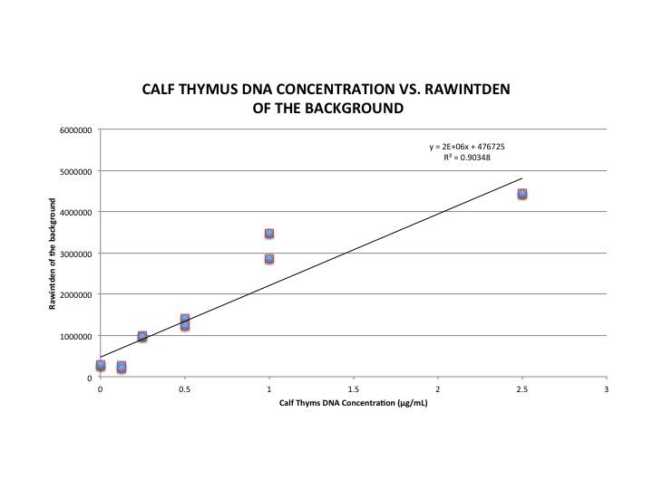 File:BME100 Group6 CalibrationGraph.jpg
