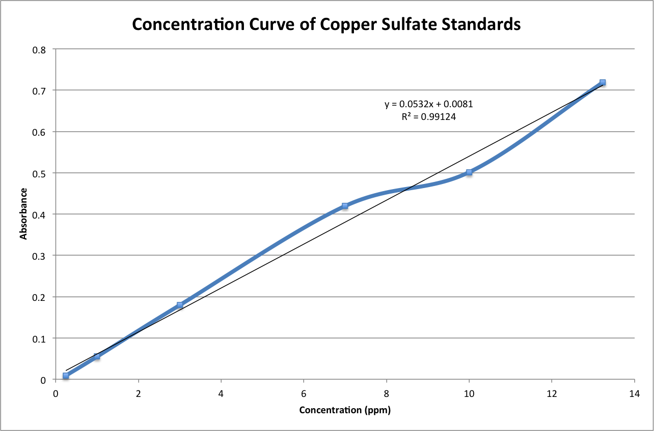Concentration Curve of CuSO4 Standards (AA).png