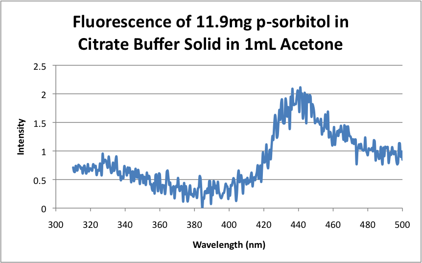 Fluorescence of 11.9mg p-sorbitol in Citrate Buffer Solid in 1mL Acetone.png