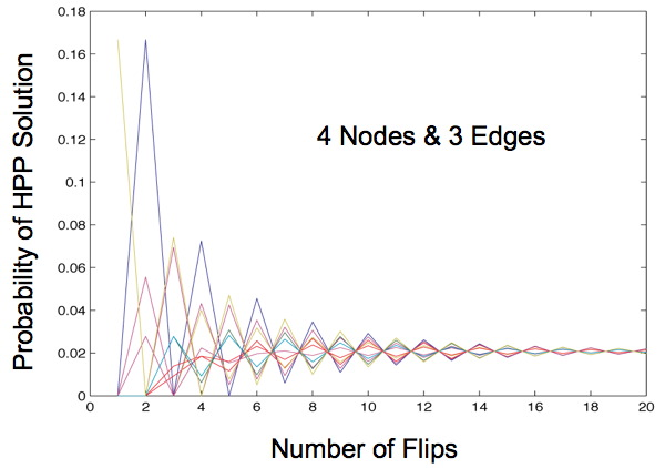 Analysis of starting orientations.  As the number of flips increases, the probability of finding a Hamiltonian path solution converges.  Each colored line represents a different starting orientation.
