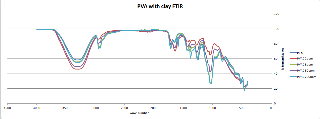 Image:PVAC_film_FTIR_graphs.PNG