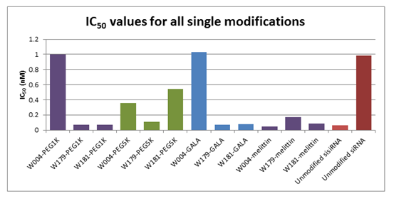 Figure 36. IC50 values for all singly modified duplexes, using Lipofectamine.