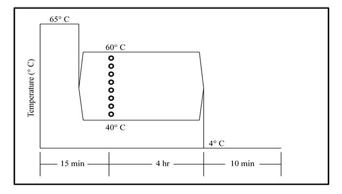 File:Temp figure3 ohiomod15.jpg