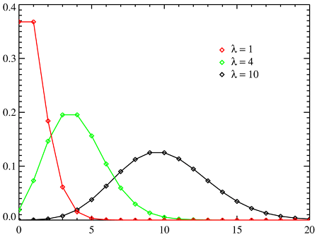 800px-Poisson distribution PMF2.png