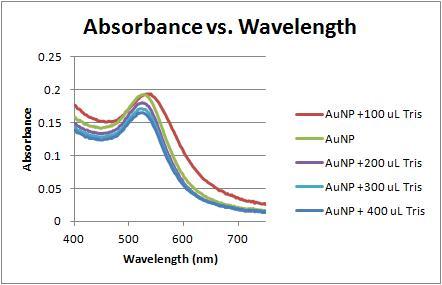 File:Absorbance vs wavelength 11-16-11 2.jpg