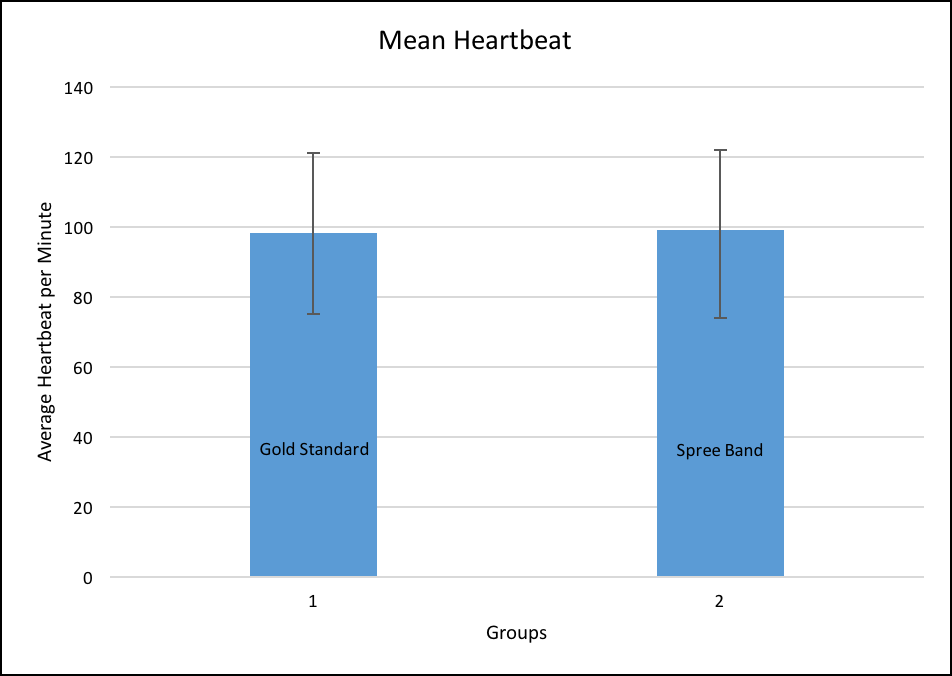 BME100 Mean Heartbeat.png