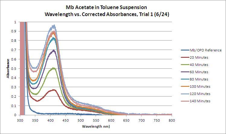 Mb Acetate OPD H2O2 Toluene WORKUP Trial1 GRAPH.JPG