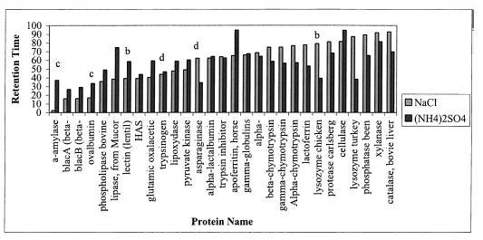 Nagrath Evaluation of Selectivity Changes fig.jpg