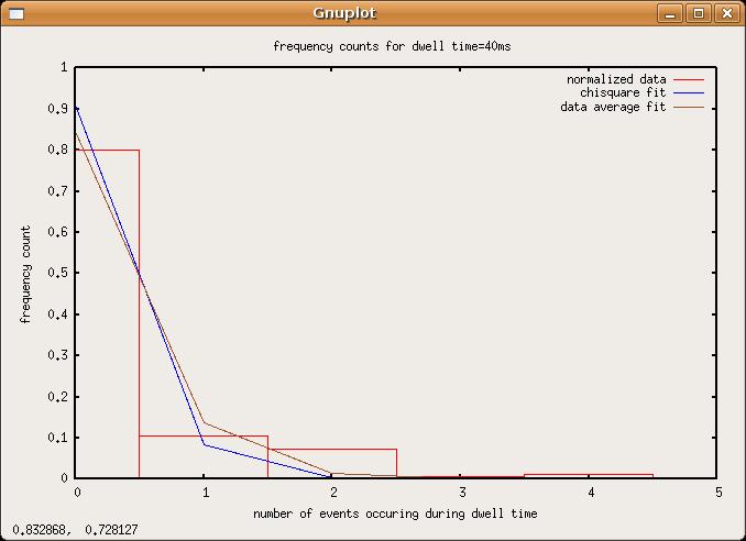 File:Poisson-data-dwell40ms.png