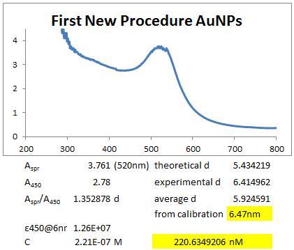 File:2013 0719 new AuNP procedure 1.PNG