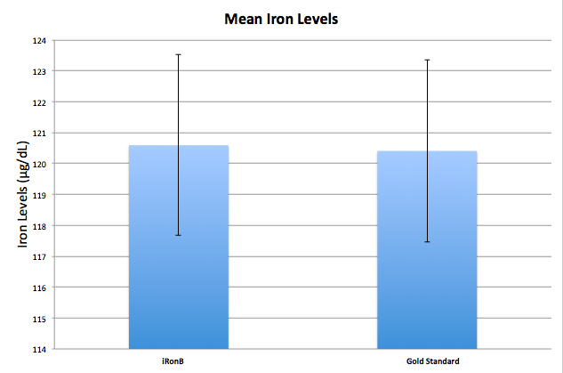 Iron Levels.jpg
