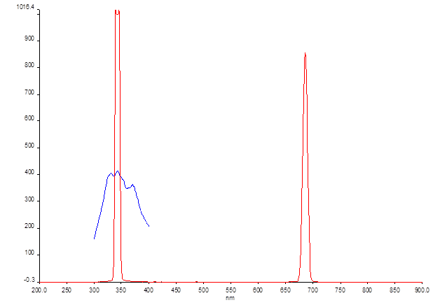 12-06-13 fluorescence PPF20 ex 344.png
