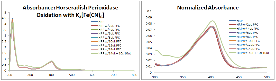 2013 0917 HRP oxidation spectra.PNG
