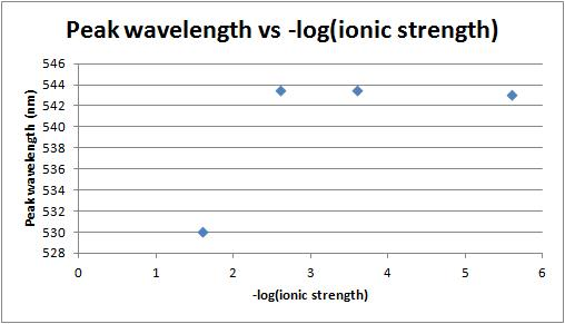 Peak wavelength vs -log(ionic strength) 2-1-12.jpg