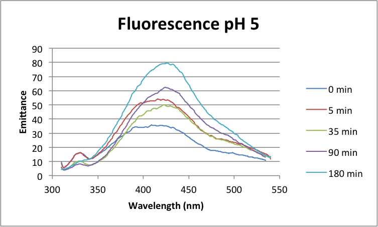 091316 Full Spectra pH5.png