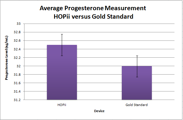 BME Device Progesterone Avg.PNG