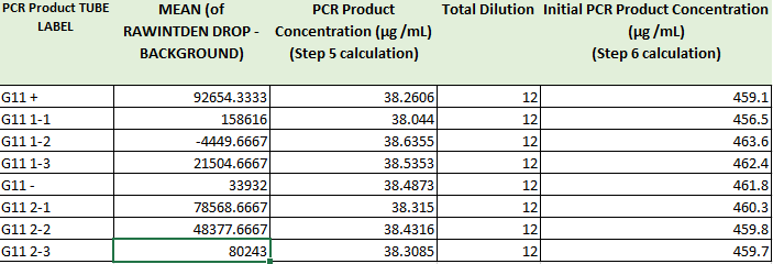 PCR Results Table11.PNG