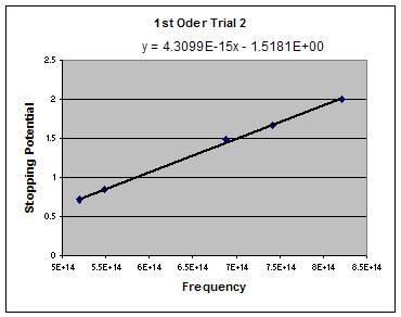 File:1st order trial 2.JPG