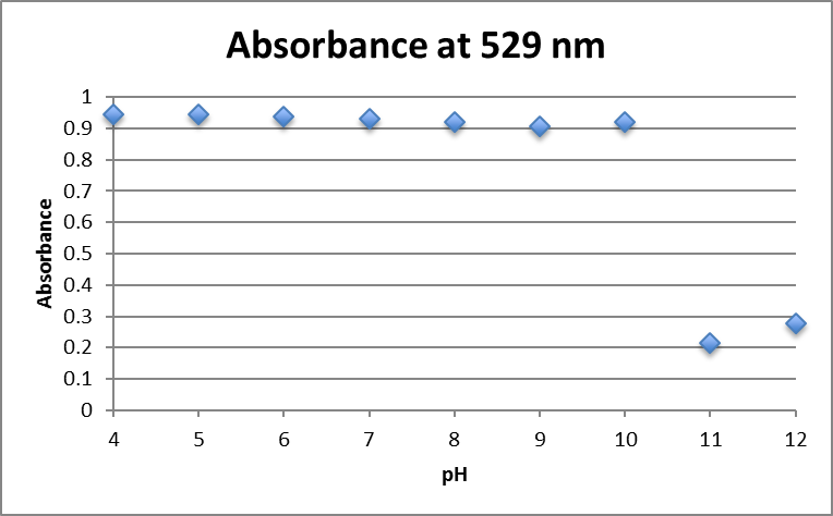 File:Absorbance at 529nm AuNp 0.75mM fructose.png