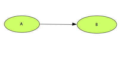 File:CellDesigner Tutorial Example 5.png