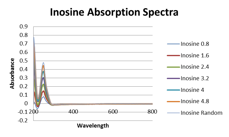 File:Inosine Absorption Spectra DML.png