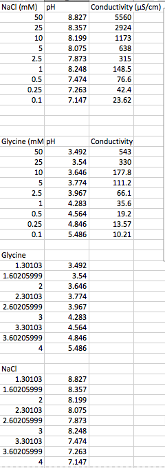 NaCl Glycine Tables 17 Sept.png