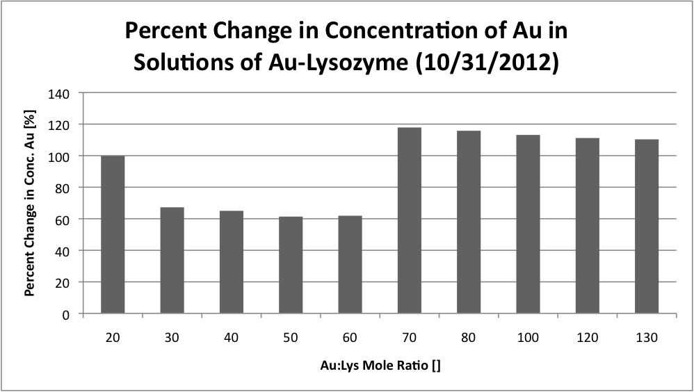 Percent change in concentration of au in aulys soln.png