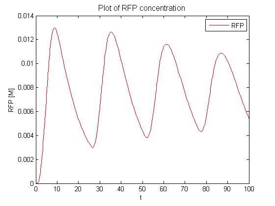 File:Stage2 RFP.jpg