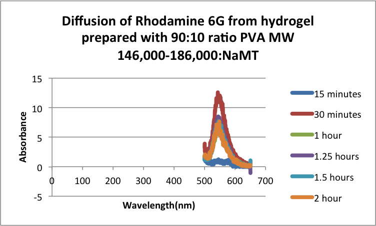2hr diffusion test 90 MW 146 NaMT.png