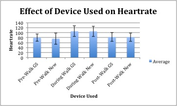 File:HeartrateandDeviceUsed.jpg