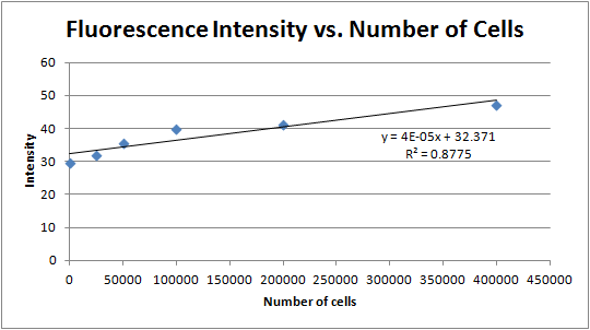 File:12-06-14 intensity vs number of cells citrate.png