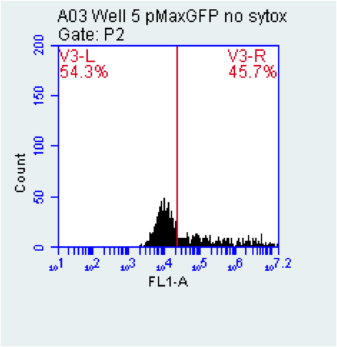 File:2015-10-21 well 5 pMaxGFP.png