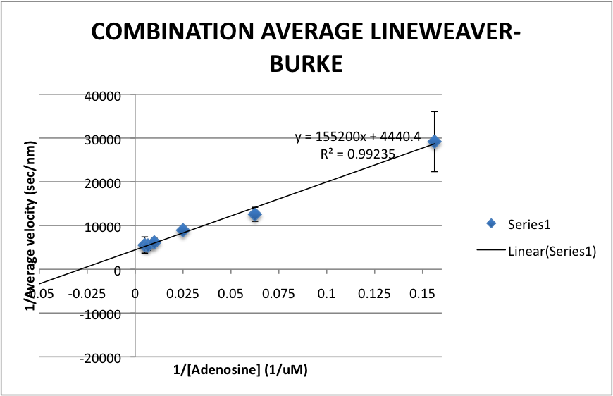 COMBINATION AVERAGE LINEWEAKVER-BURKEPLOT.png