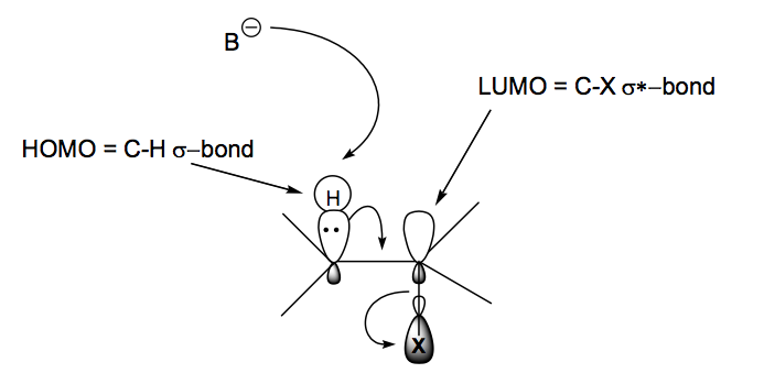 File:E2 Mechanism and APP.png