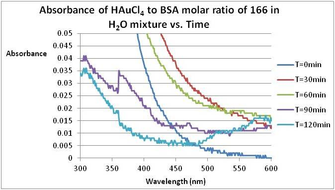 File:Experimental Biological Chemistry - 7th of September.jpg