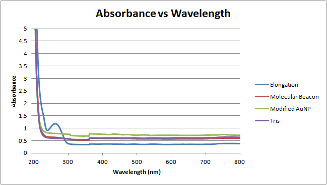 Image:4-5-12 absorbance vs wavelength.png