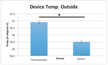 Image:group15_outside_temp.png‎